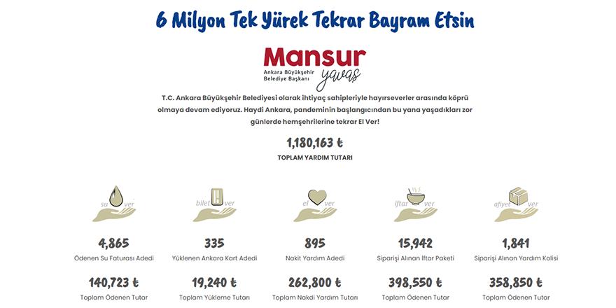 """6 MİLYON TEK YÜREK KAMPANYASI""na 24 saatte 1 Milyon TL destek"